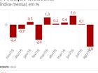 Produção industrial cai em 11 de 14 locais pesquisados em agosto