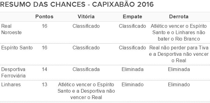 Resumo das chances dos times no hexagonal semifinal do Capixabão 2016 (Foto: GloboEsporte.com)