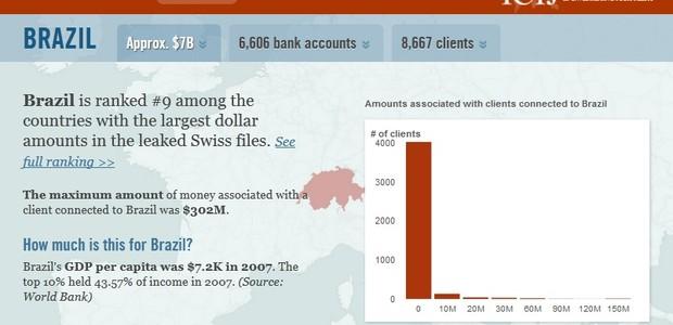 Dados referentes aos clientes brasileiros divulgado no site da ICIJ (Foto: Reprodução/ISIJ)