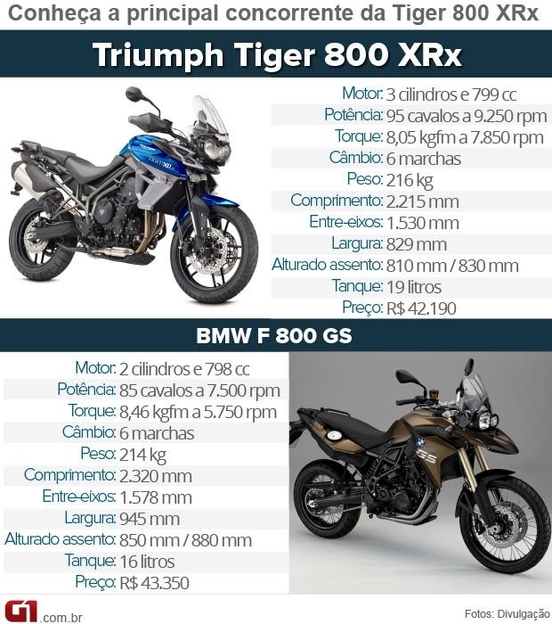 Concorrentes Triumph Tiger 800 XRx (Foto: Divulgação)