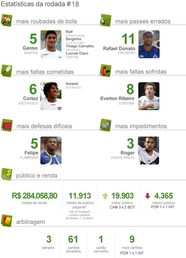 Estatística pacotão da 18ª rodada (Foto: arte esporte)