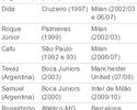 """Danilo é o 10º a faturar Champions e Libertadores: """"Tenho uma estrelinha"""""""