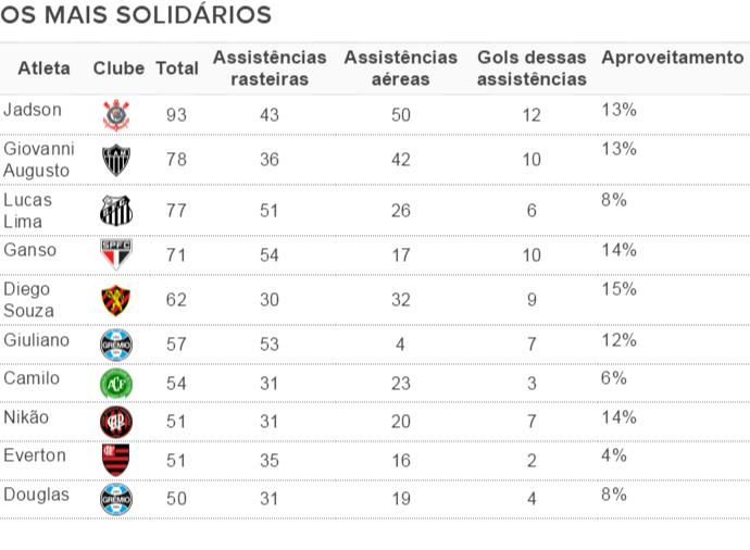 Jogadores mais solidários após a rodada #38 (Foto: GloboEsporte.com)