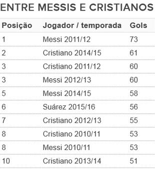 Suárez entre Messis e Cristianos (Foto: GloboEsporte.com)