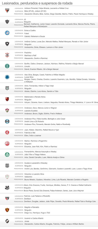 INFO - Suspensos e pendurados 24ª rodada  brasileirão (Foto: Editoria de Arte / Globoesporte.com)