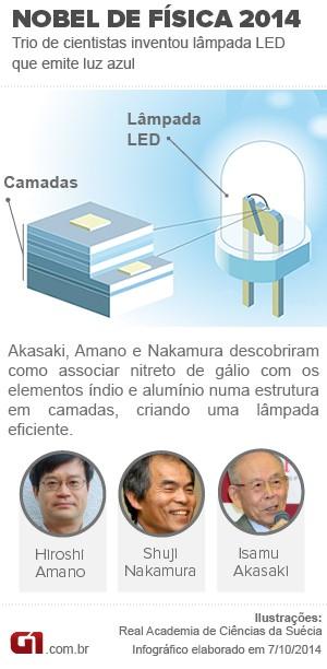 Nobel de Física 2014 Info (Foto: Editoria de Arte/G1)