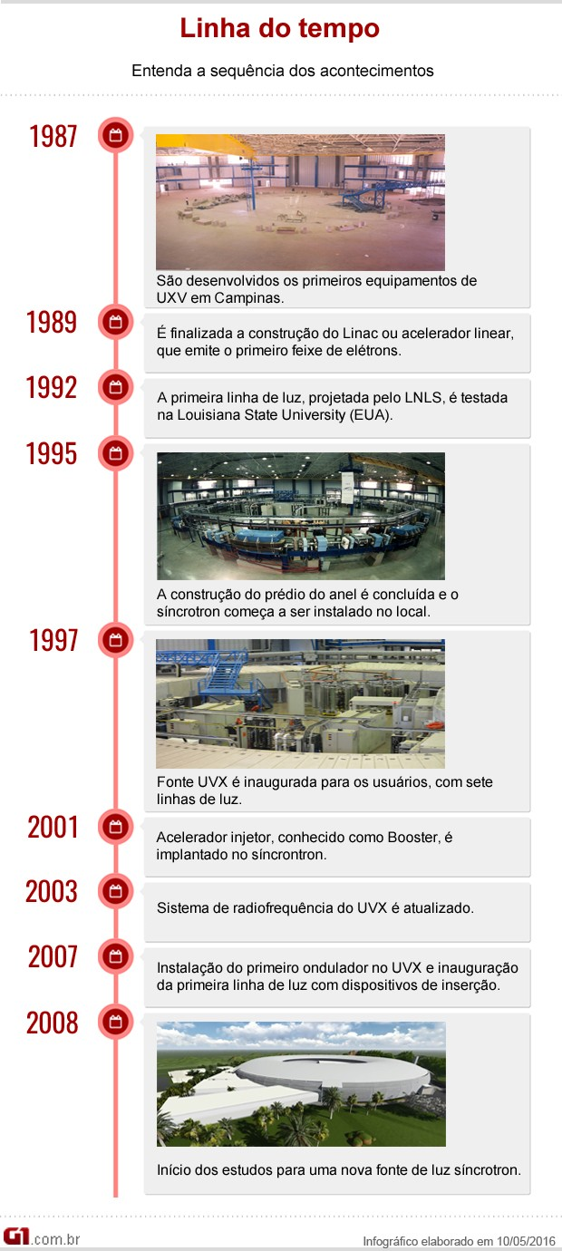 Correção infográfico lnls (Foto: Henrique Murayama/ Arte G1)