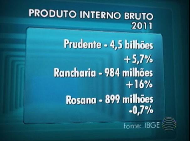Pesquisa revela crescimento do PIB na região (Foto: Foto: Reprodução/TV Fronteira)
