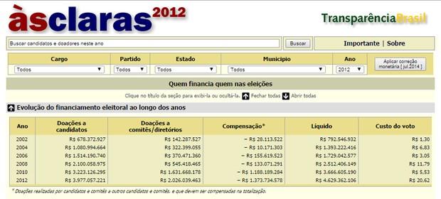 O portal Às Claras mostra quem financiou campanhas de 2002 a 2012 (Foto: Reprodução)