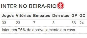 Inter no Beira-Rio (Foto: Arte / GloboEsporte.com)