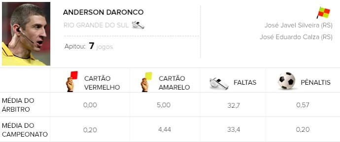info árbitros do brasileirão - Anderson Daronco - Palmeiras x Flamengo (Foto: Editoria de arte)
