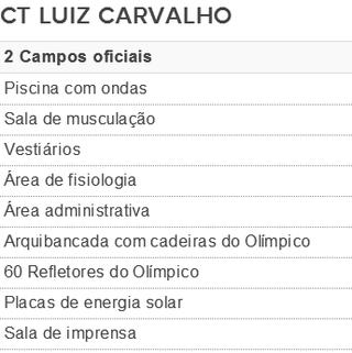 Tabela Ct do Grêmio (Foto: Reprodução)