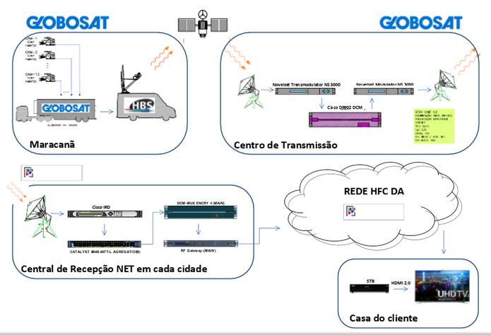 Sistema explica como é feita a transmissão do sinal 4K para a casa do cliente (Foto: Dilvulgação/NET)