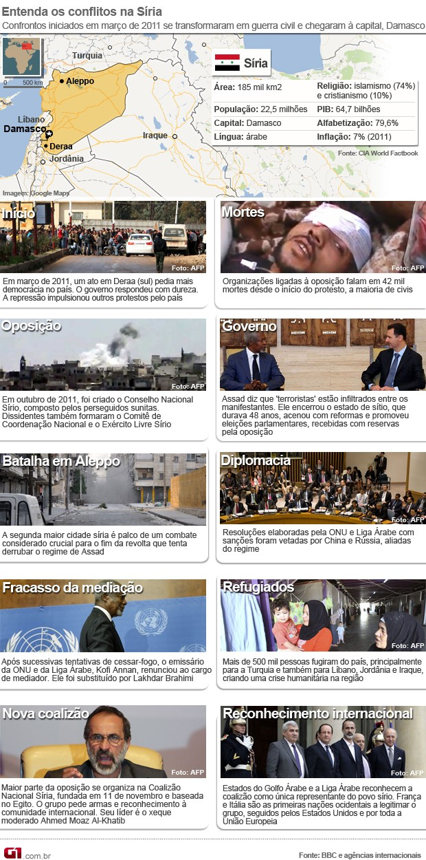 arte cronologia síria 11/12 (Foto: 1)
