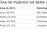 Ranking de público: top 4 mantém o domínio, e São Paulo chega ao topo