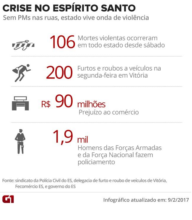 Crise no Espírito Santo (Foto: Editoria de Arte/G1)