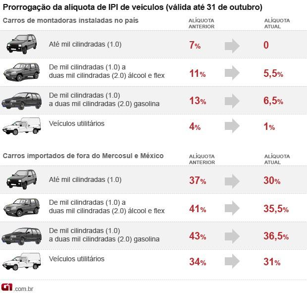arte ipi carros até outubro VALE (Foto: Arte G1)