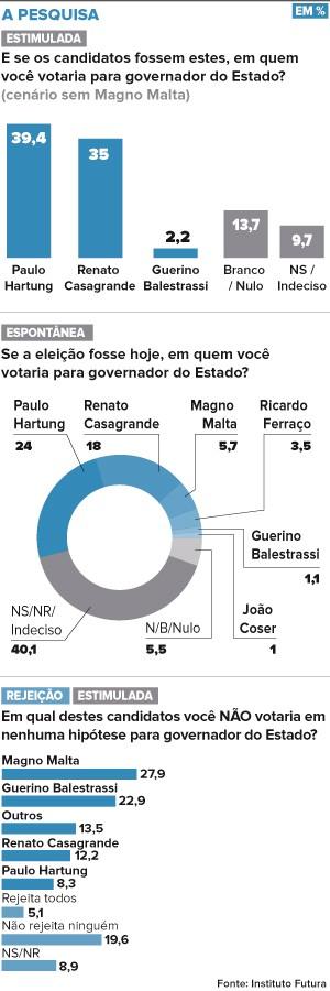 Arte pesquisa governador do Espírito Santo (Foto: Arte/ A Gazeta)