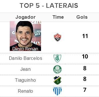 Tabela Top 5 - Laterais (Foto: Globoesporte.com)