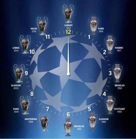 BLOG: Champions da zoeira: veja os melhores memes da final entre Real e Juve