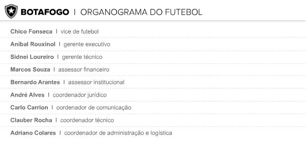 Info orgranograma do futebol botafogo V2 (Foto: Editoria de Arte / Globoesporte.com)
