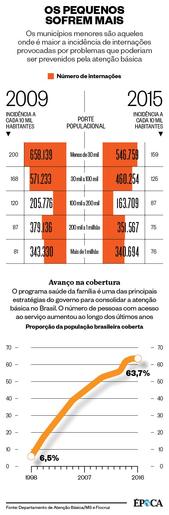 Nos municípios com menos de 30 mil habitantes, são mais frequentes as internações por condições sensíveis à atenção básica (Foto: Redação Época)