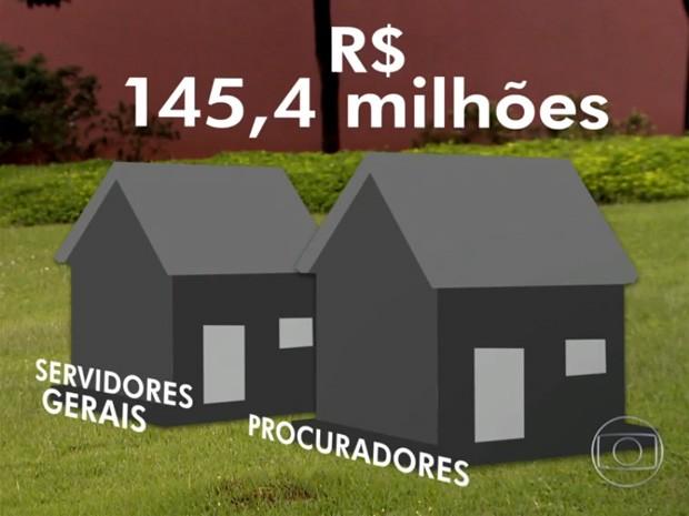 Governo de São Paulo gastou mais de R$ 145,4 milhões com salários que extrapolaram o teto (Foto: TV Globo/Reprodução)