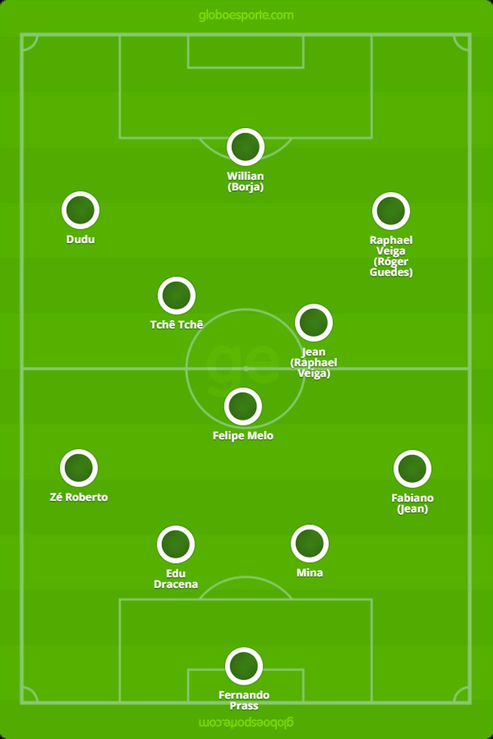 A escalação provável do Palmeiras contra o Inter (Foto: Reprodução)