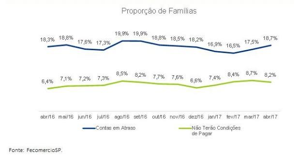 Proporção de famílias com contas em atraso em abril em SP, segundo Fecomercio-SP (Foto: Fecomercio-SP)