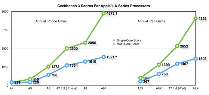 Suposto resultado no Geekbench coloca o A9 69% mais rápido que o A8 (Reprodução/9to5Mac)