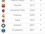 Com média de Pelé, Gabriel Jesus se destaca por início no City e na Seleção