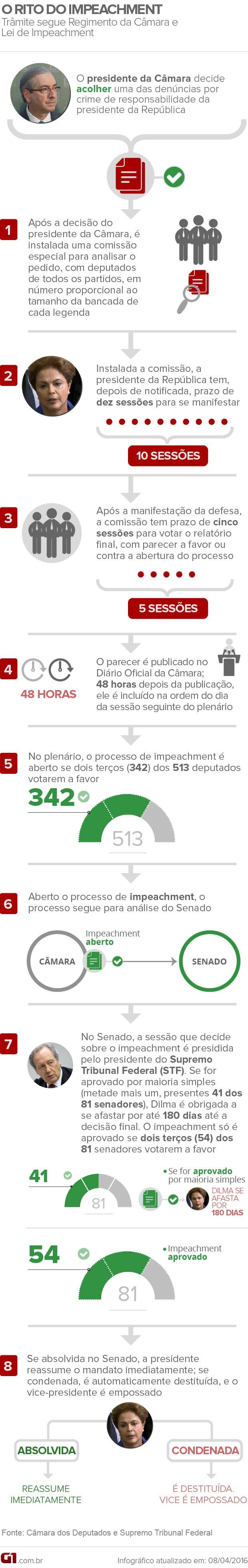 Arte do processo de impeachment da presidente Dilma Rousseff (Foto: Editoria de Arte / G1)