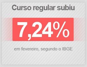 Curso regular subiu 7,24% em fevereiro de 2015, segundo o IBGE (Foto: G1)