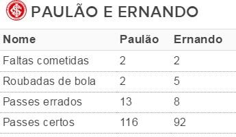 Paulão Ernando Inter (Foto: Reprodução)