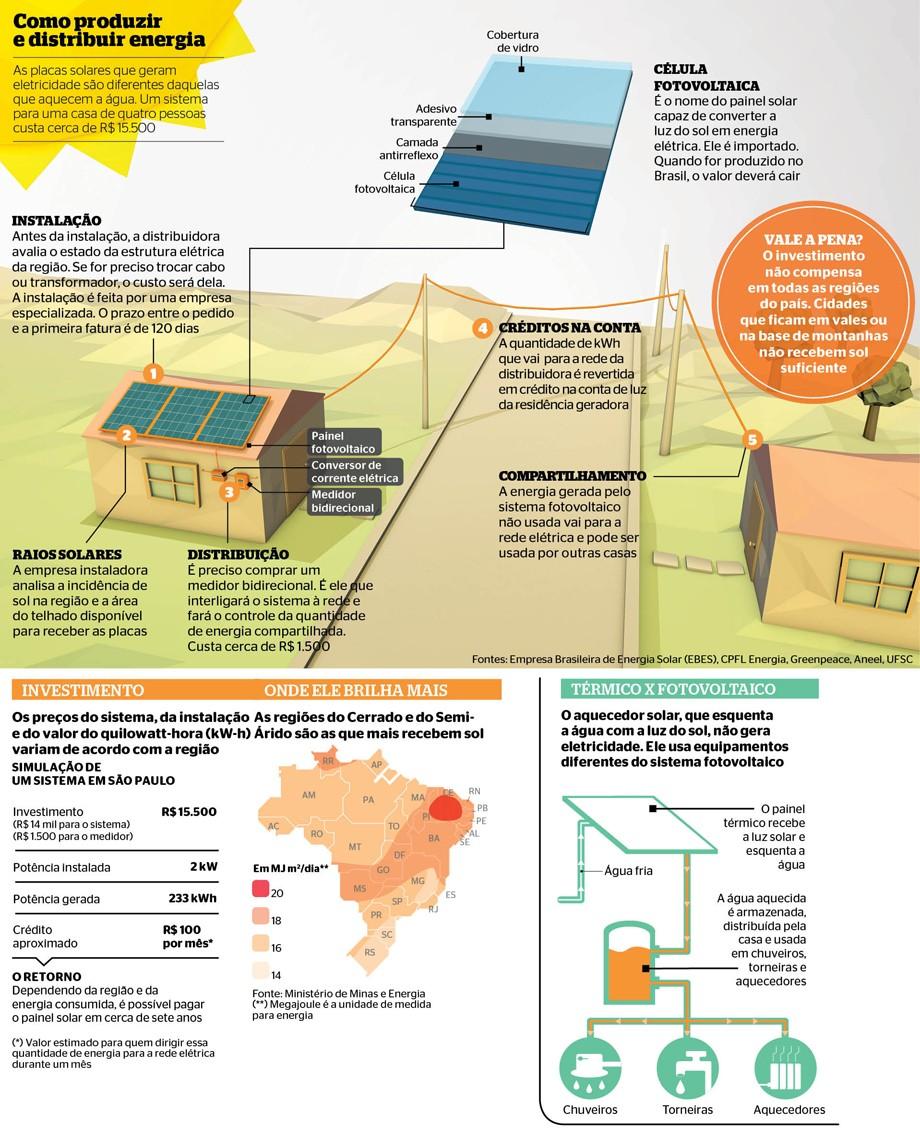 Vende-se energia em casa (Foto: Otávio Burin)
