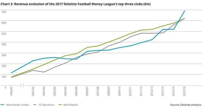 Gráfico Deloitte relatório (Foto: Reprodução/Deloitte)
