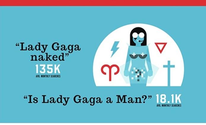 Usuários do Google mostram estar em dúvida quanto a sexualidade de Lady Gaga (Foto: Reprodução)