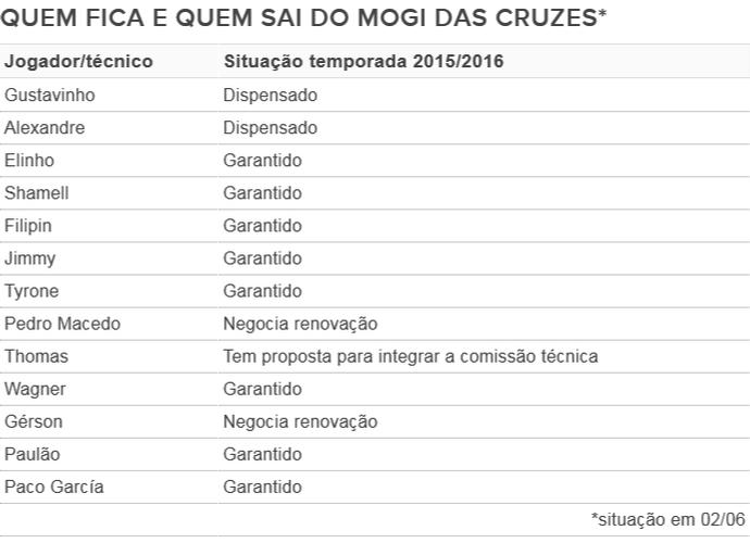 Tabela Mogi das Cruzes renovações temporada 2015/2016 02/06 (Foto: Info GloboEsporte.com)