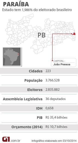 Ficha Eleições na Paraíba (Foto: Arte/G1)
