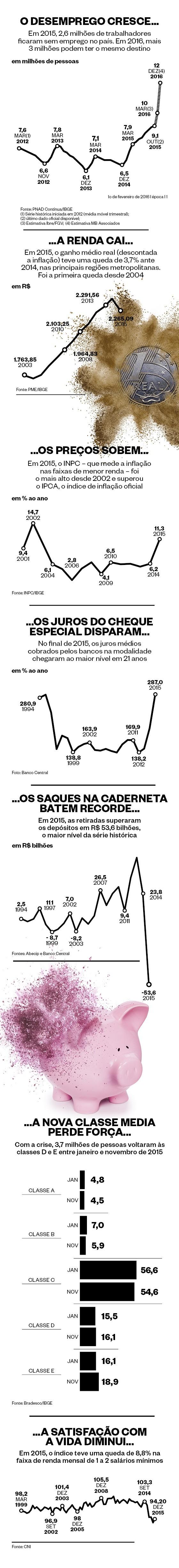 infográfico desemprego 1 (Foto: Arte/Época)