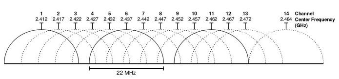 Esquema de canais da frequência de 2,4 GHz (Foto: Reprodução/Wikimedia Commons)