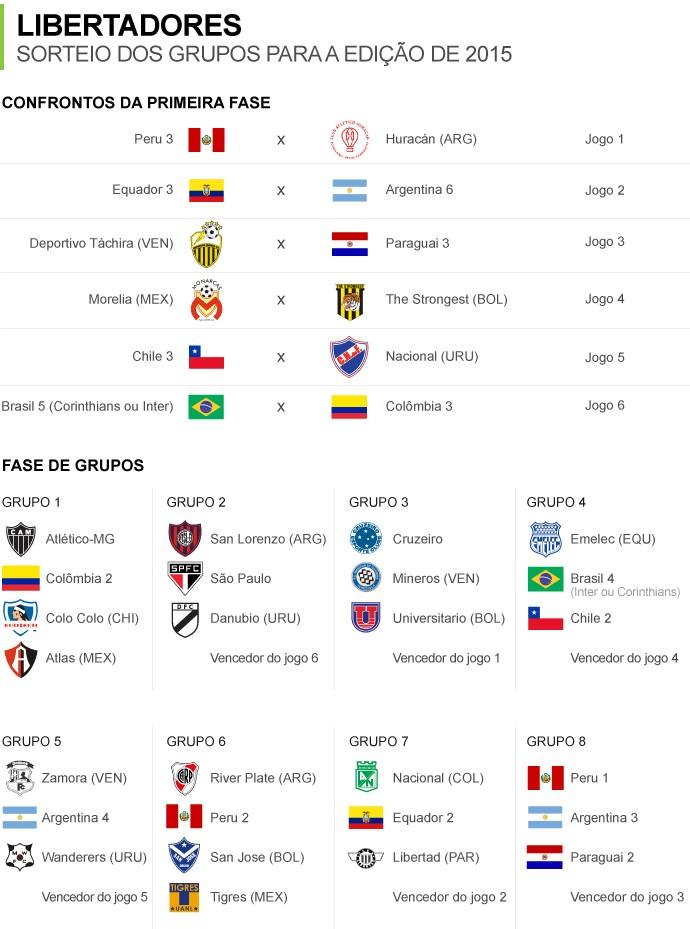 Info_Grupos-LIBERTADORES-5