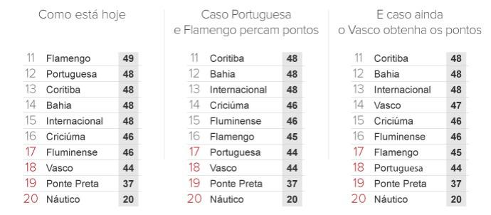 info variações na tabela do Brasileirão - 2 (Foto: arte esporte)