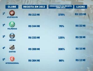 Lista dos dez clubes com mais lucro em 2012 - 1 a 5 (Foto: Reprodução)