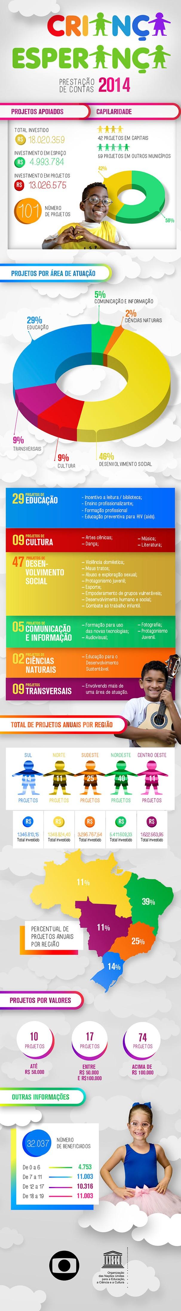 Infográfico Prestação de Contas Criança Esperança (Foto: Globo)