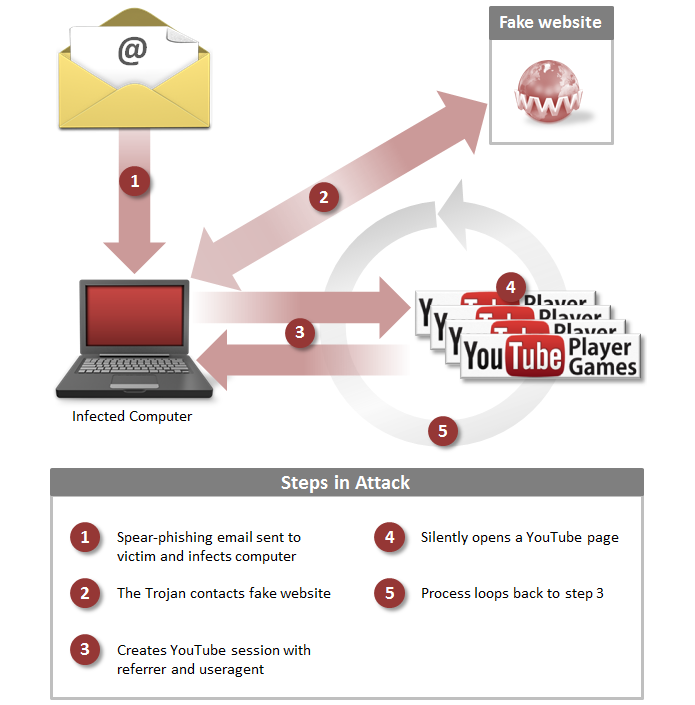 Malware reproduz vídeos sem que o usuário saiba (foto: Reprodução/YouTube)
