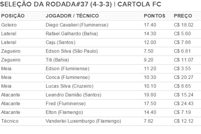 Tabela seleção da rodada#37 do Cartola (Foto: Editoria de Arte)