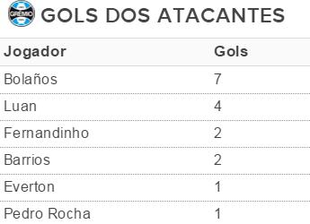 tabela Grêmio gols atacantes (Foto: reprodução)