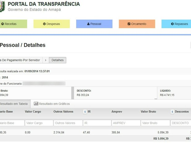 Portal da Transparência informam ganhos de soldado da Polícia Militar (Foto: Reprodução)