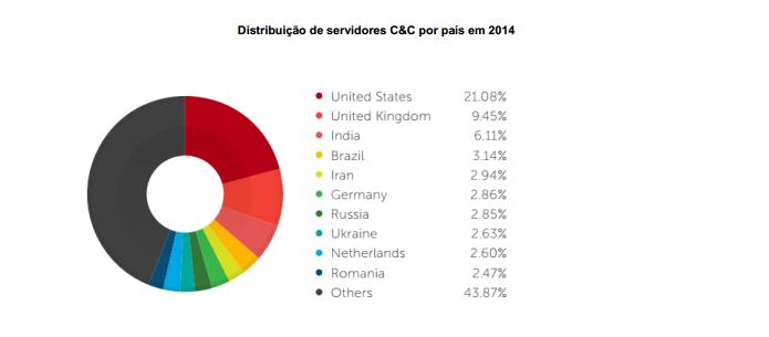 Estados Unidos continuam concentrando grande parte dos servidores de botnets do mundo (foto: Reprodução/Trend Micro)